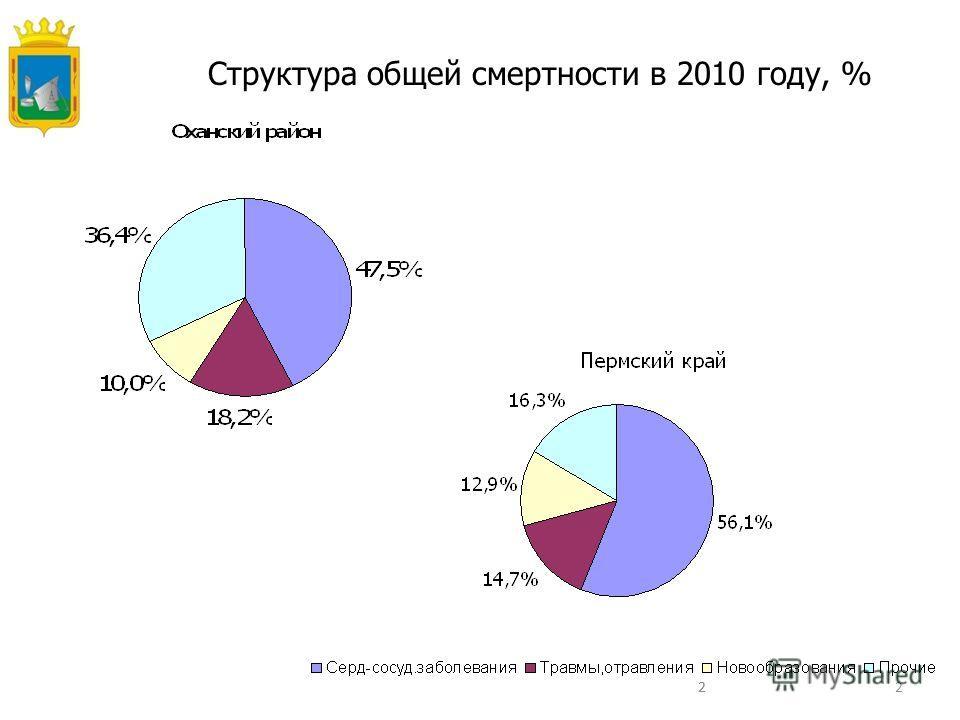 222 Структура общей смертности в 2010 году, %