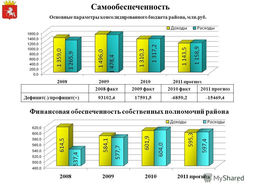 Основные параметры консолидированного бюджета района, млн.руб. Самообеспеченность 2008 факт2009 факт2010 факт2011 прогноз Дефицит(-)/профицит(+)93102,417591,5-6859,2-15469,4 Финансовая обеспеченность собственных полномочий района 1
