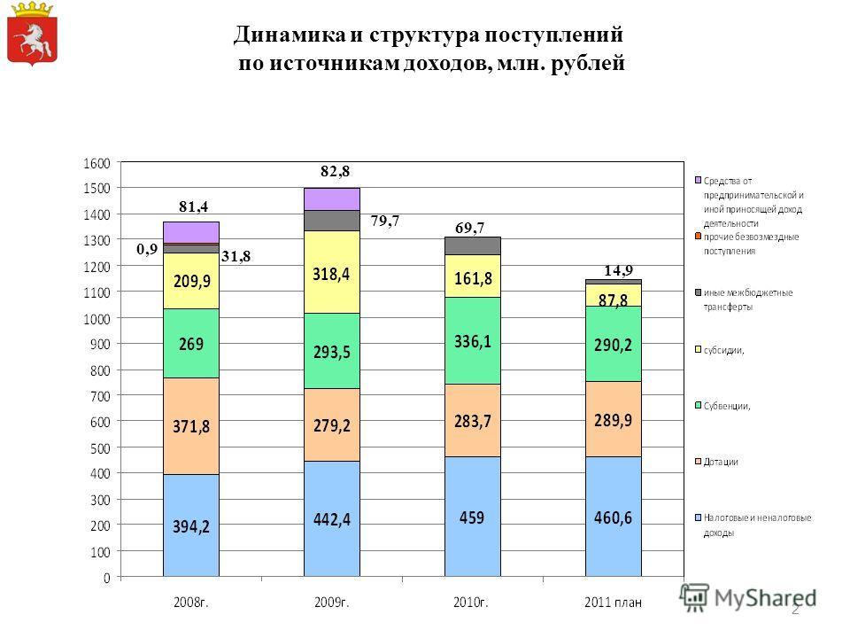 Динамика и структура поступлений по источникам доходов, млн. рублей 31,8 81,4 82,8 79,7 69,7 14,9 0,9 2