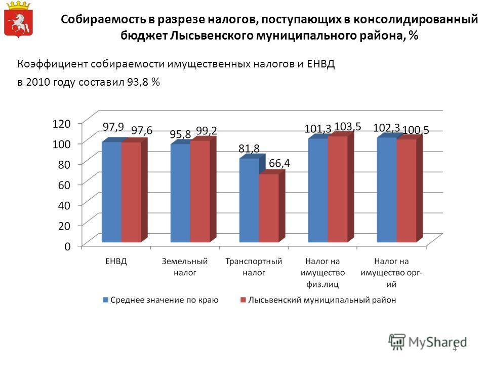 Коэффициент собираемости имущественных налогов и ЕНВД в 2010 году составил 93,8 % Собираемость в разрезе налогов, поступающих в консолидированный бюджет Лысьвенского муниципального района, % 4