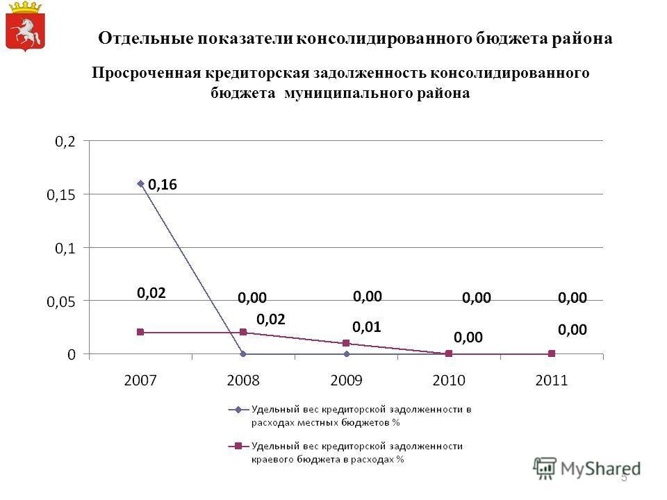 Просроченная кредиторская задолженность консолидированного бюджета муниципального района Отдельные показатели консолидированного бюджета района 5