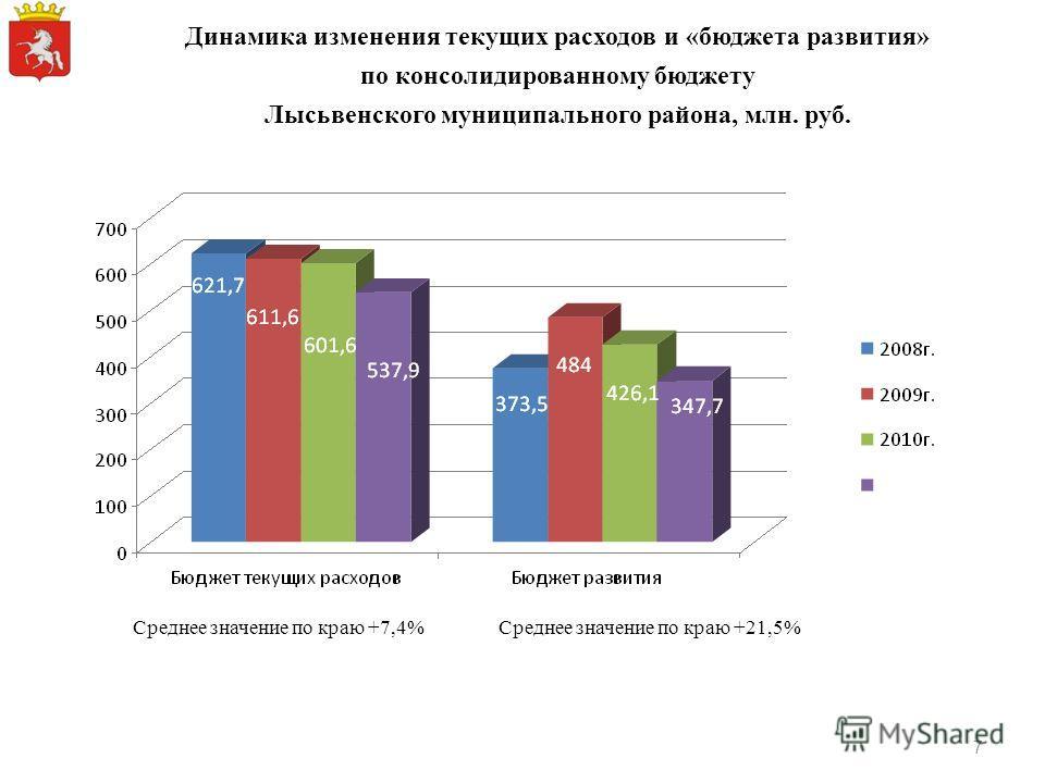 Динамика изменения текущих расходов и «бюджета развития» по консолидированному бюджету Лысьвенского муниципального района, млн. руб. Среднее значение по краю +7,4%Среднее значение по краю +21,5% 7