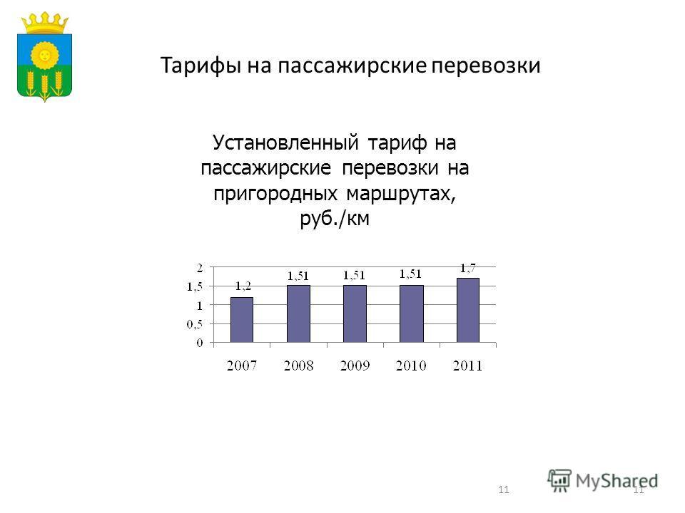 11 Тарифы на пассажирские перевозки Установленный тариф на пассажирские перевозки на пригородных маршрутах, руб./км