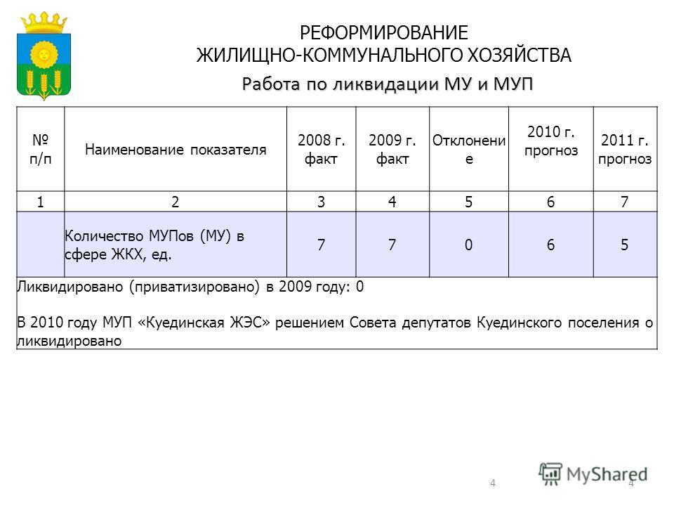 44 п/п Наименование показателя 2008 г. факт 2009 г. факт Отклонени е 2010 г. прогноз 2011 г. прогноз 1234567 Количество МУПов (МУ) в сфере ЖКХ, ед. 77065 Ликвидировано (приватизировано) в 2009 году: 0 В 2010 году МУП «Куединская ЖЭС» решением Совета