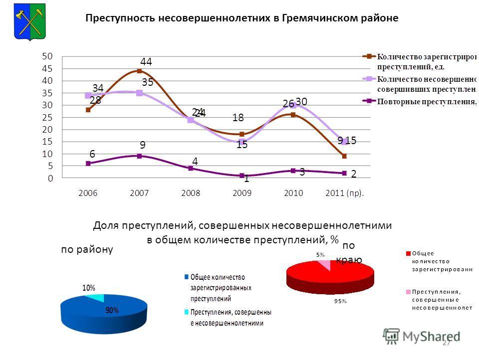 27 Преступность несовершеннолетних в Гремячинском районе Доля преступлений, совершенных несовершеннолетними в общем количестве преступлений, % по району по краю