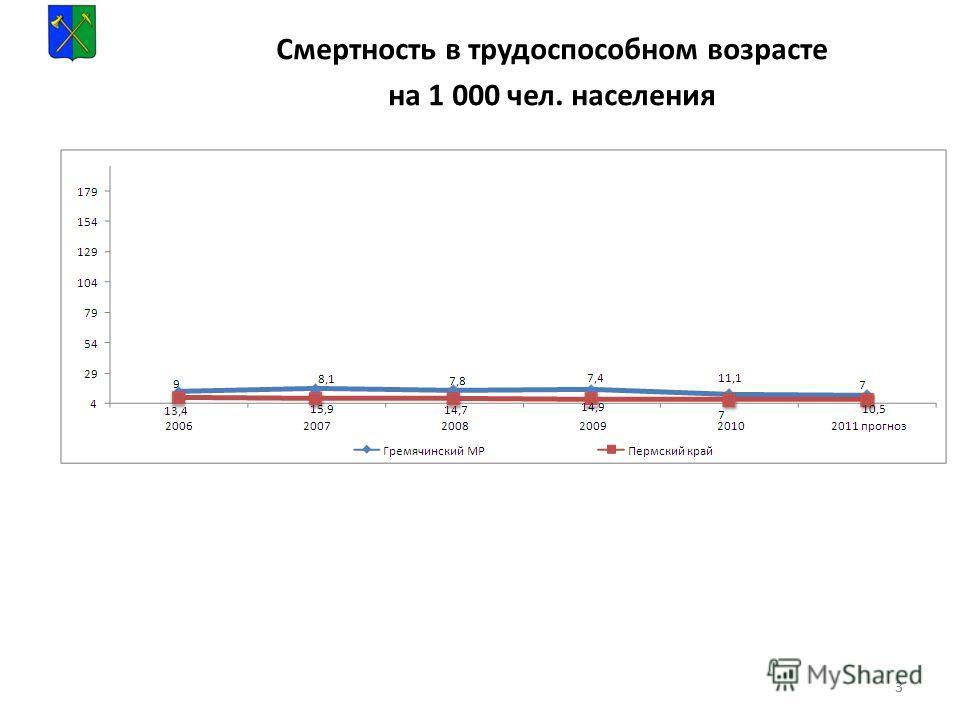 33 Смертность в трудоспособном возрасте на 1 000 чел. населения