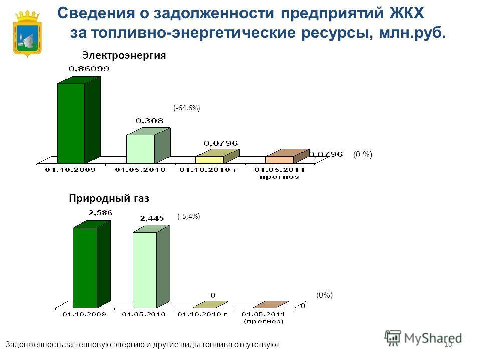 10 Сведения о задолженности предприятий ЖКХ за топливно-энергетические ресурсы, млн.руб. (0 %) (-64,6%) Задолженность за тепловую энергию и другие виды топлива отсутствуют (0%) (-5,4%) Электроэнергия Природный газ