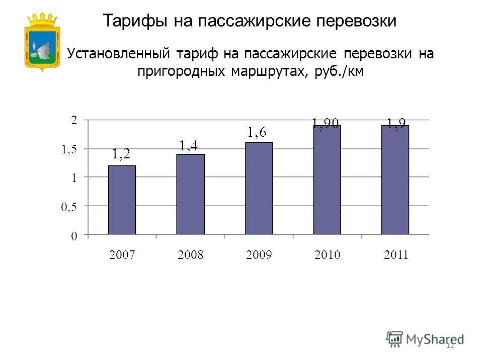 12 Тарифы на пассажирские перевозки Установленный тариф на пассажирские перевозки на пригородных маршрутах, руб./км