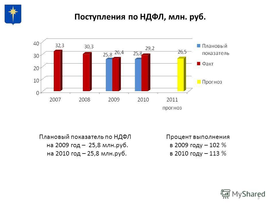 3 Поступления по НДФЛ, млн. руб. Плановый показатель по НДФЛ на 2009 год – 25,8 млн.руб. на 2010 год – 25,8 млн.руб. Процент выполнения в 2009 году – 102 % в 2010 году – 113 %