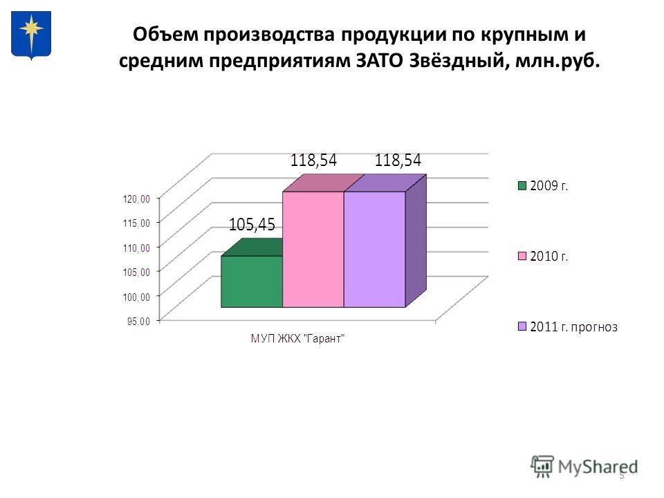 5 Объем производства продукции по крупным и средним предприятиям ЗАТО Звёздный, млн.руб.