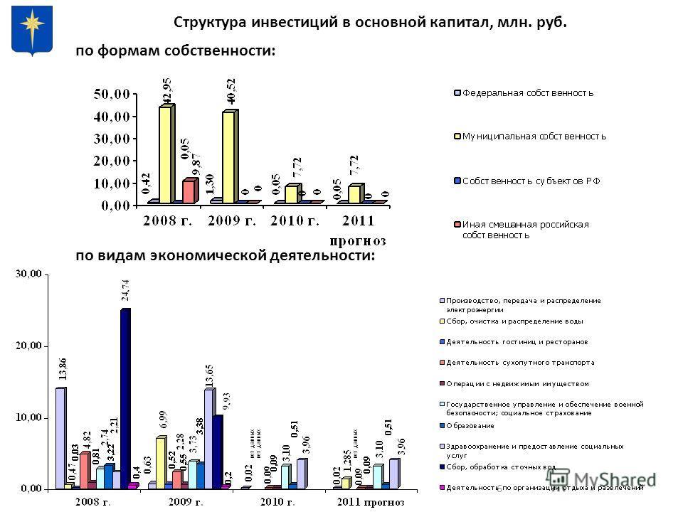 6 Структура инвестиций в основной капитал, млн. руб. по формам собственности: по видам экономической деятельности: нет данных