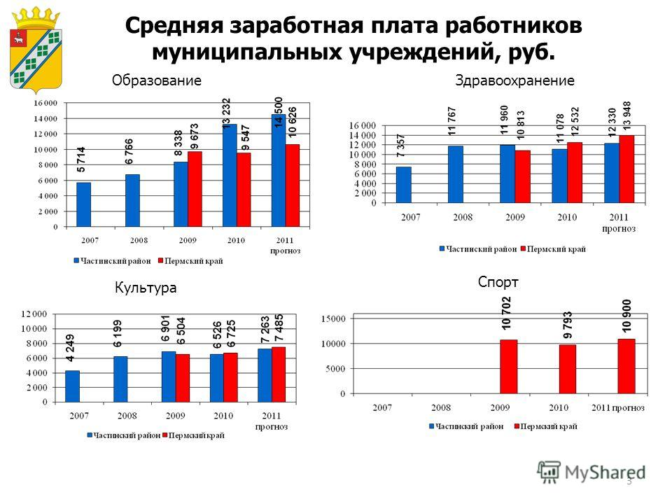 3 Средняя заработная плата работников муниципальных учреждений, руб. ОбразованиеЗдравоохранение Культура Спорт