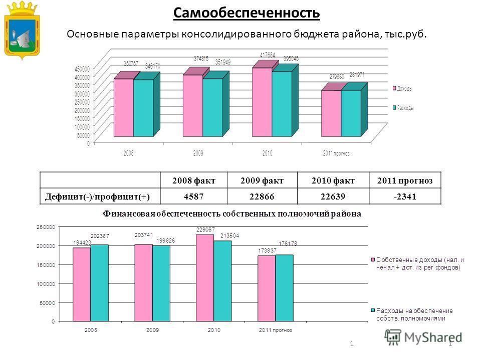 11 Основные параметры консолидированного бюджета района, тыс.руб. Самообеспеченность 2008 факт2009 факт2010 факт2011 прогноз Дефицит(-)/профицит(+)45872286622639-2341