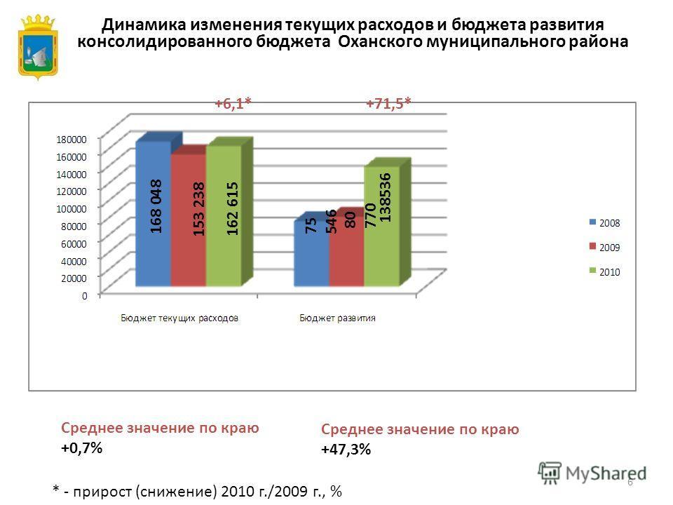 6 Динамика изменения текущих расходов и бюджета развития консолидированного бюджета Оханского муниципального района * - прирост (снижение) 2010 г./2009 г., % Среднее значение по краю +0,7% Среднее значение по краю +47,3% +6,1*+71,5* 138536 80 770 75