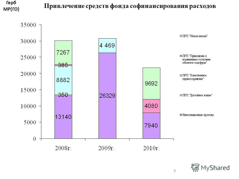 9 Привлечение средств фонда софинансирования расходов Герб МР(ГО)