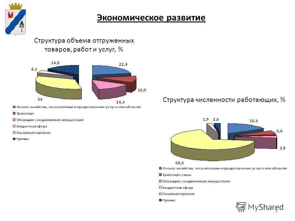 11 Экономическое развитие Структура объема отгруженных товаров, работ и услуг, % Структура численности работающих, %