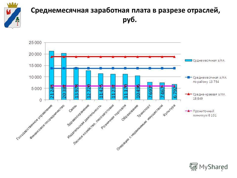 22 Среднемесячная заработная плата в разрезе отраслей, руб.