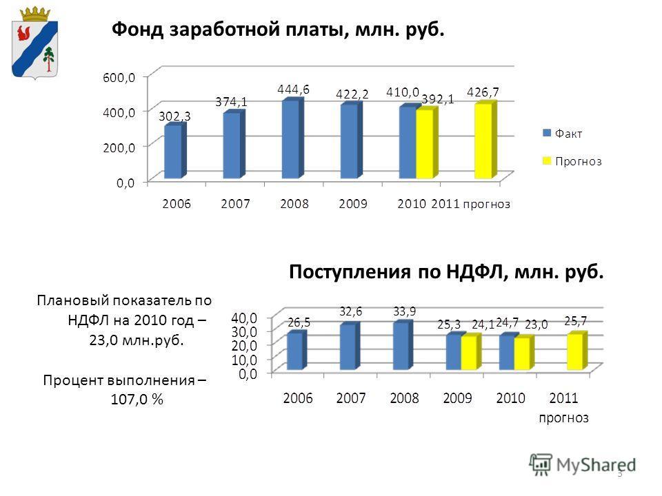 3 Поступления по НДФЛ, млн. руб. Плановый показатель по НДФЛ на 2010 год – 23,0 млн.руб. Процент выполнения – 107,0 % Фонд заработной платы, млн. руб.