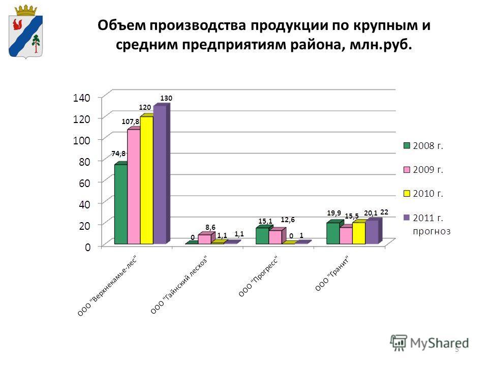 5 Объем производства продукции по крупным и средним предприятиям района, млн.руб.
