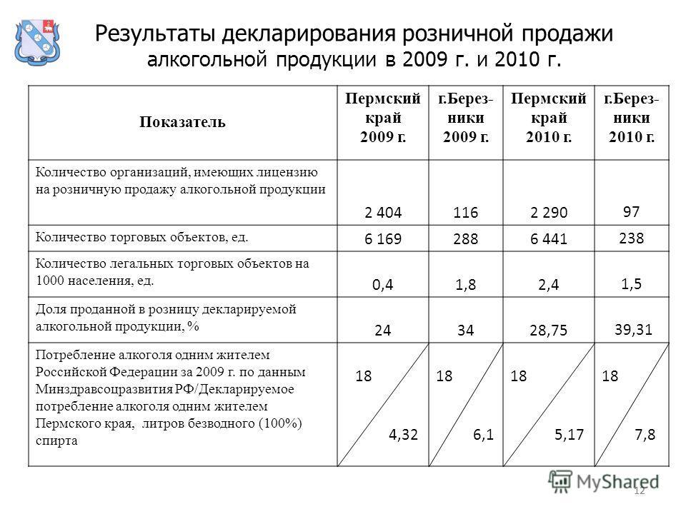 12 Результаты декларирования розничной продажи алкогольной продукции в 2009 г. и 2010 г. Показатель Пермский край 2009 г. г.Берез- ники 2009 г. Пермский край 2010 г. г.Берез- ники 2010 г. Количество организаций, имеющих лицензию на розничную продажу