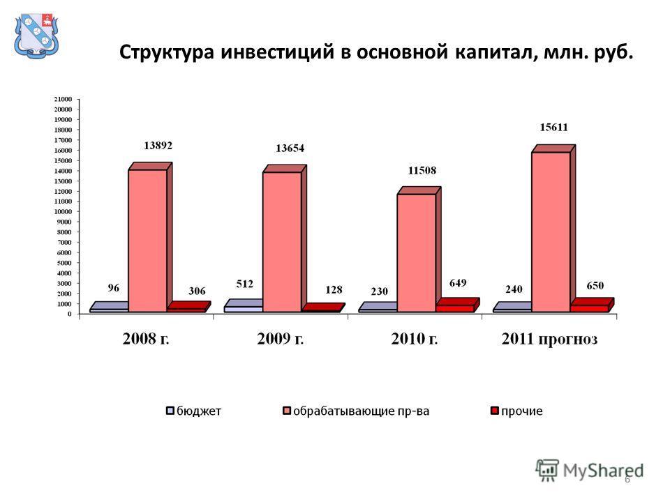 66 Структура инвестиций в основной капитал, млн. руб.