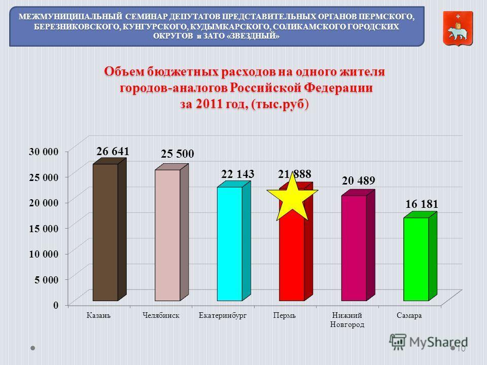 Объем бюджетных расходов на одного жителя городов-аналогов Российской Федерации за 2011 год, (тыс.руб) 10 МЕЖМУНИЦИПАЛЬНЫЙ СЕМИНАР ДЕПУТАТОВ ПРЕДСТАВИТЕЛЬНЫХ ОРГАНОВ ПЕРМСКОГО, БЕРЕЗНИКОВСКОГО, КУНГУРСКОГО, КУДЫМКАРСКОГО, СОЛИКАМСКОГО ГОРОДСКИХ ОКРУГ