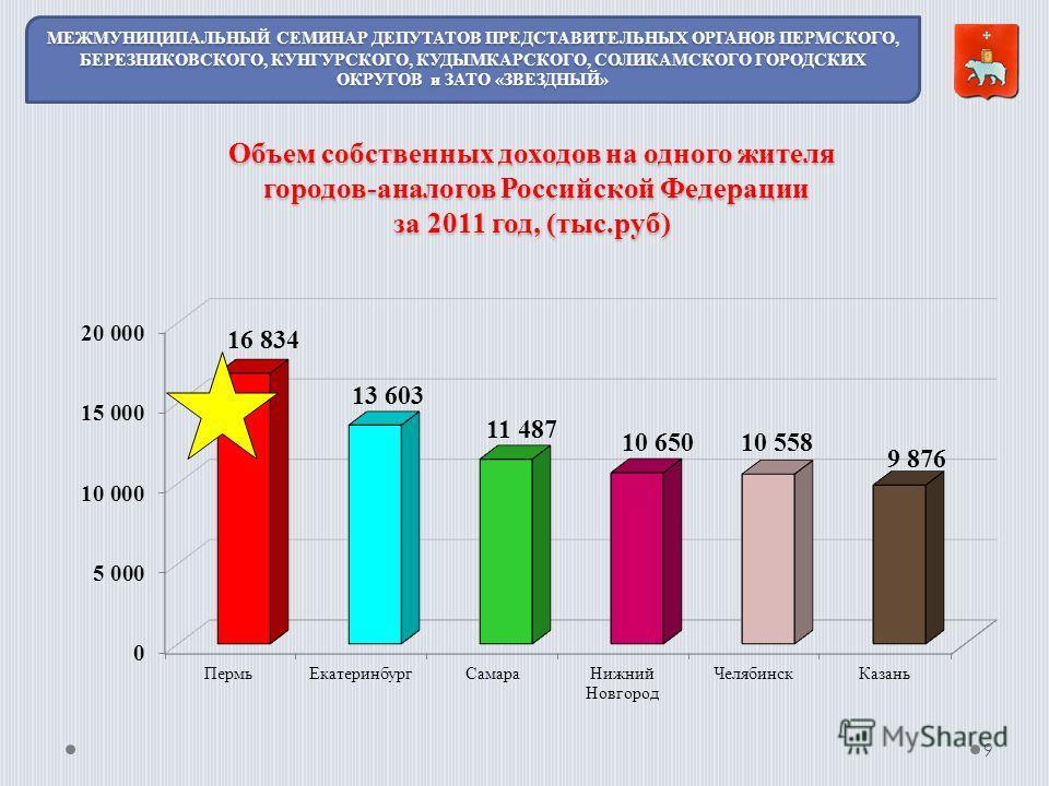 Объем собственных доходов на одного жителя городов-аналогов Российской Федерации за 2011 год, (тыс.руб) 9 МЕЖМУНИЦИПАЛЬНЫЙ СЕМИНАР ДЕПУТАТОВ ПРЕДСТАВИТЕЛЬНЫХ ОРГАНОВ ПЕРМСКОГО, БЕРЕЗНИКОВСКОГО, КУНГУРСКОГО, КУДЫМКАРСКОГО, СОЛИКАМСКОГО ГОРОДСКИХ ОКРУГ