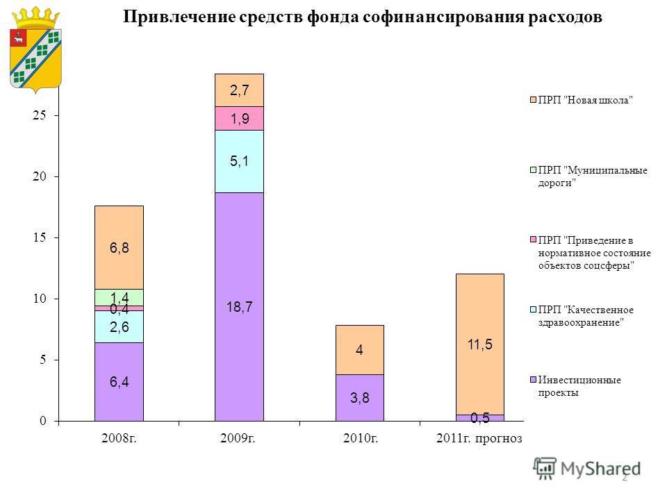 2 Привлечение средств фонда софинансирования расходов