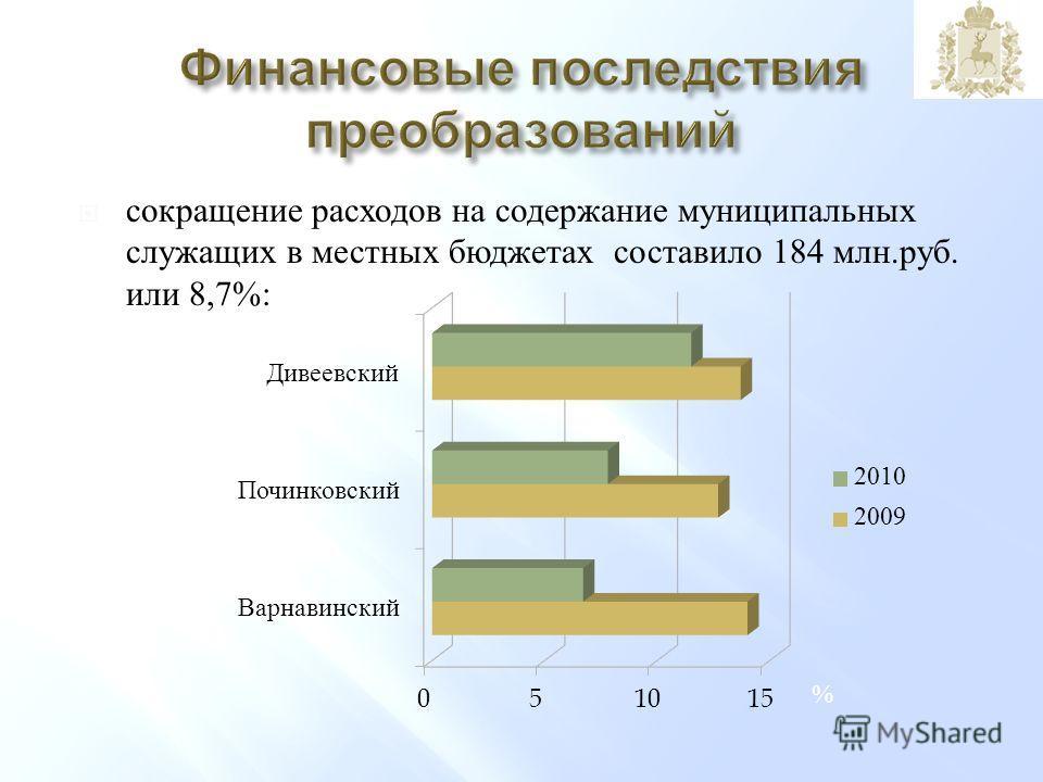 сокращение расходов на содержание муниципальных служащих в местных бюджетах составило 184 млн. руб. или 8,7%: %