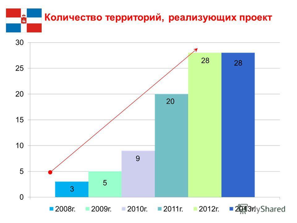 Количество территорий, реализующих проект