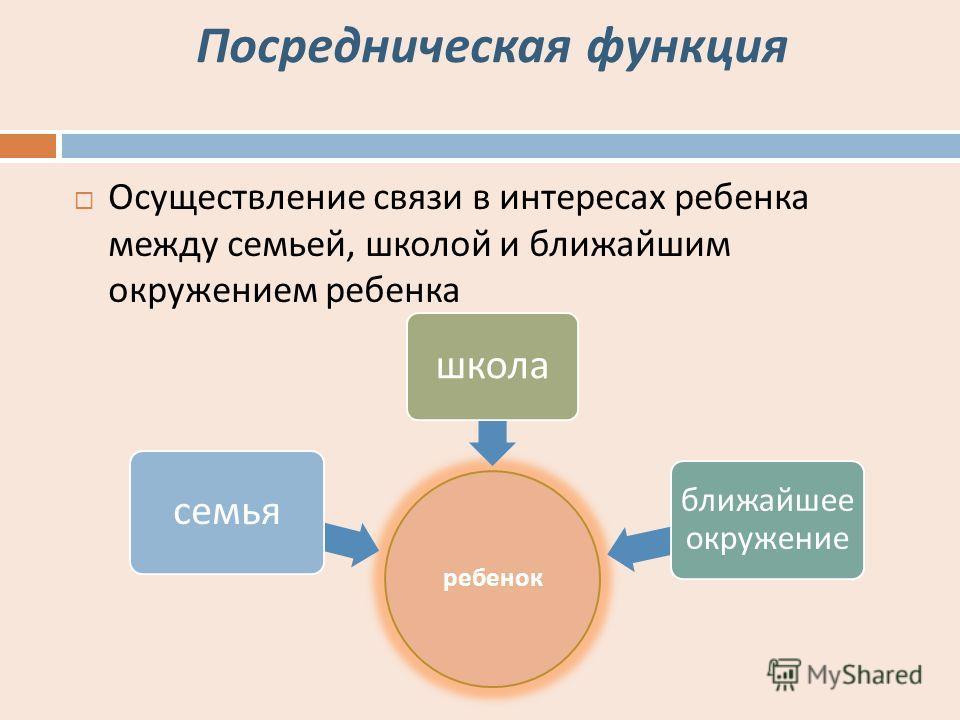 Посредническая функция Осуществление связи в интересах ребенка между семьей, школой и ближайшим окружением ребенка ребенок семья школа ближайшее окружение