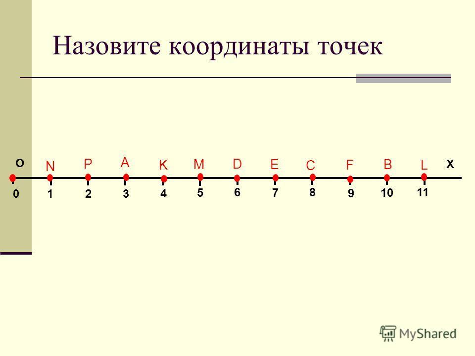 Назовите координаты точек 01 4 3 2 5 6 7 8 9 10 11 О Х А В С D K E FL M N Р