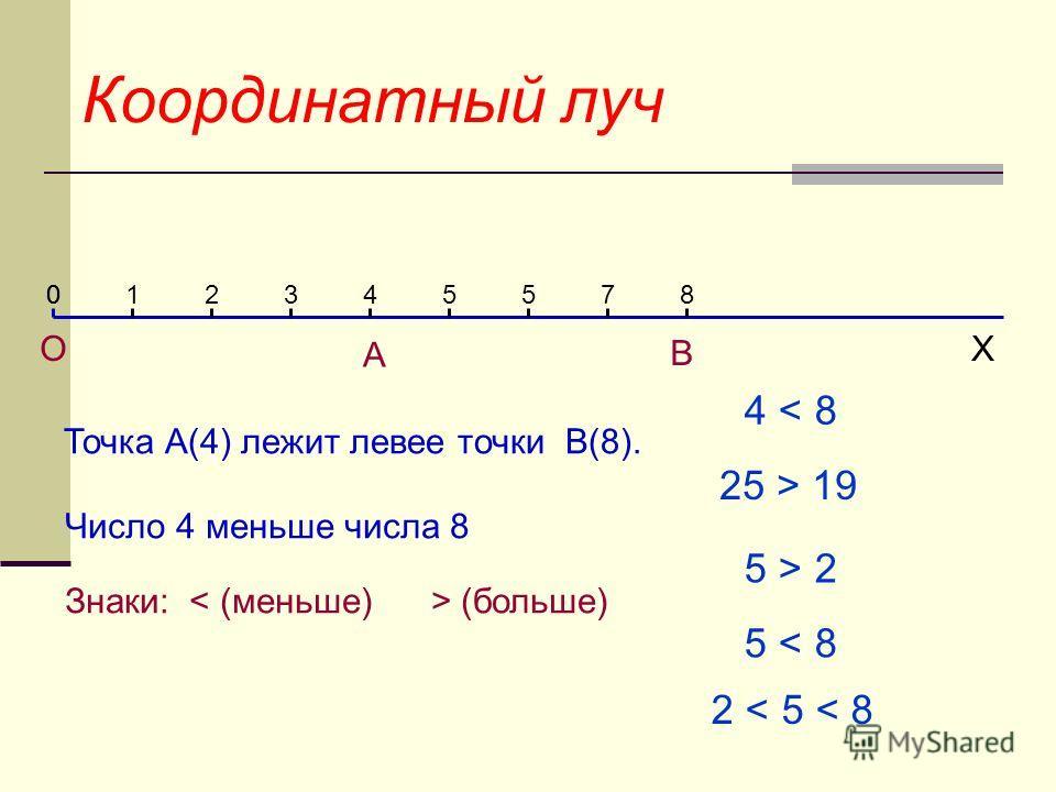 Координатный луч Х Точка А(4) лежит левее точки В(8). 012345578 А В О 0 Число 4 меньше числа 8 Знаки: (больше) 4 < 8 25 > 19 5 > 2 5 < 8 2 < 5 < 8