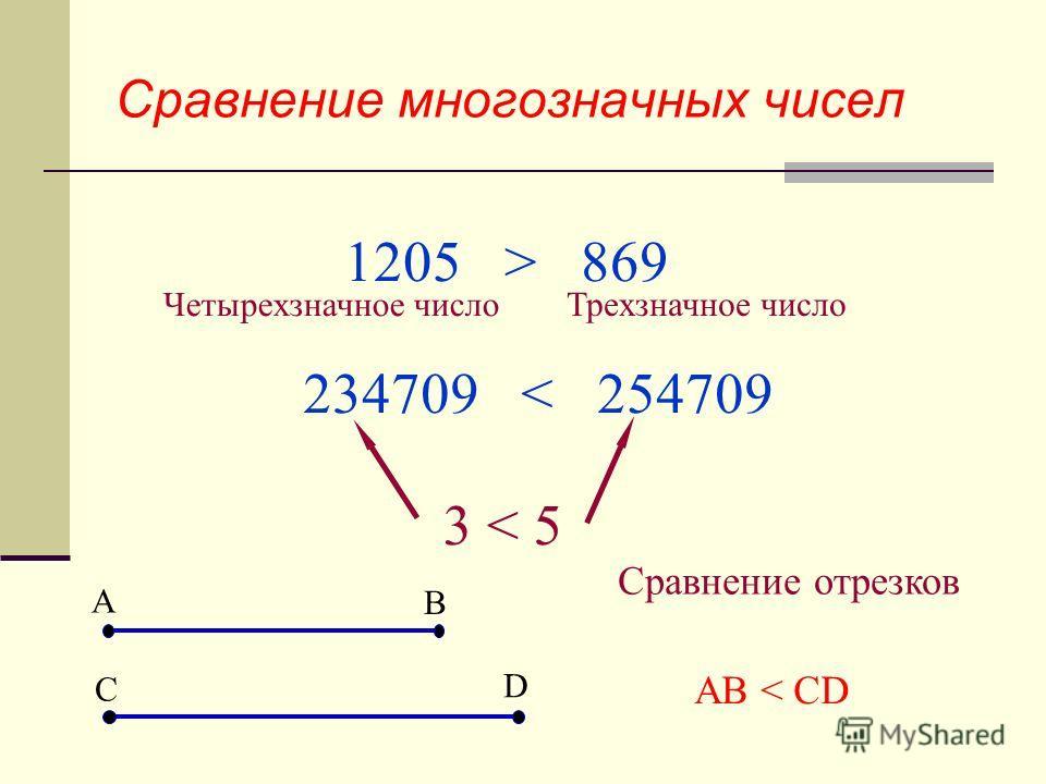 Сравнение многозначных чисел 1205 > 869 Четырехзначное число Трехзначное число 234709 < 254709 3 < 5 A B C D Сравнение отрезков АВ < CD