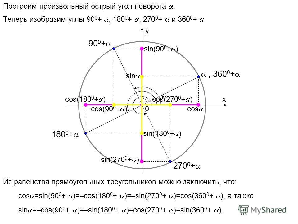 x y 0 cos sin 90 0 + 180 0 + 270 0 + Построим произвольный острый угол поворота. Теперь изобразим углы 90 0 +, 180 0 +, 270 0 + и 360 0 +. сos(90 0 + ) sin(90 0 + ) сos(180 0 + ) sin(180 0 + ) sin(270 0 + ) cos(270 0 + ), 360 0 + Из равенства прямоуг