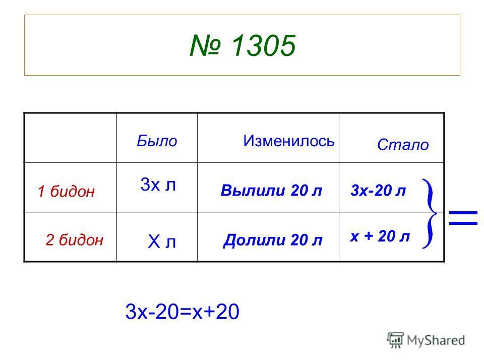1305 1 бидон 2 бидон БылоИзменилось Стало Х л 3х л Вылили 20 л Долили 20 л 3х-20 л х + 20 л 3х-20=х+20