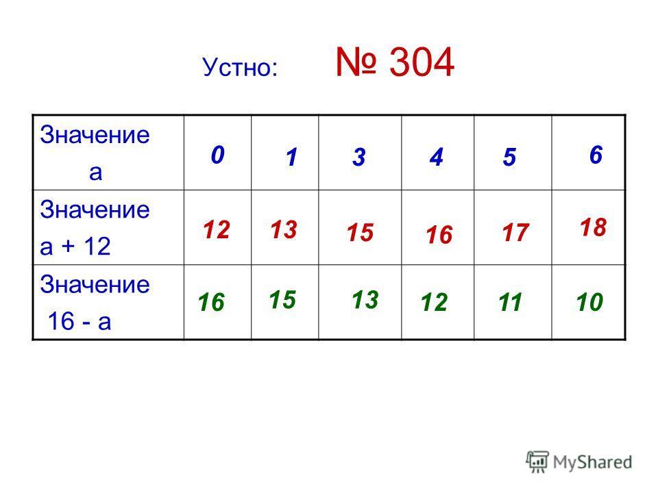 Устно: 304 Значение а Значение а + 12 Значение 16 - а 0 1345 6 1213 15 16 17 18 16 1513 121110