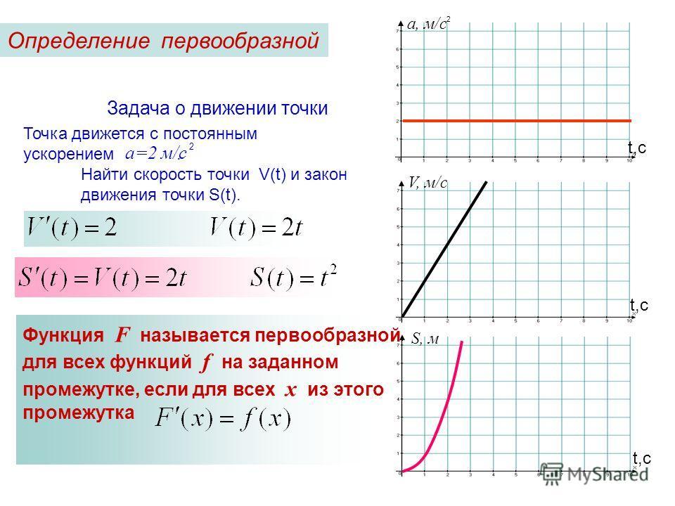 t,с V, м/с t,с а, м/с 2 t,с S, м Задача о движении точки Точка движется с постоянным ускорением. 2 а=2 м/с Найти скорость точки V(t) и закон движения точки S(t). Функция F называется первообразной для всех функций f на заданном промежутке, если для в