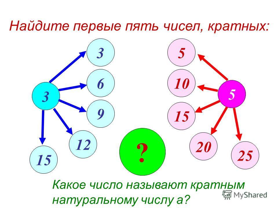 5 3 15 5 20 10 25 ? Какое число называют кратным натуральному числу а? Найдите первые пять чисел, кратных: 3 6 9 12 15