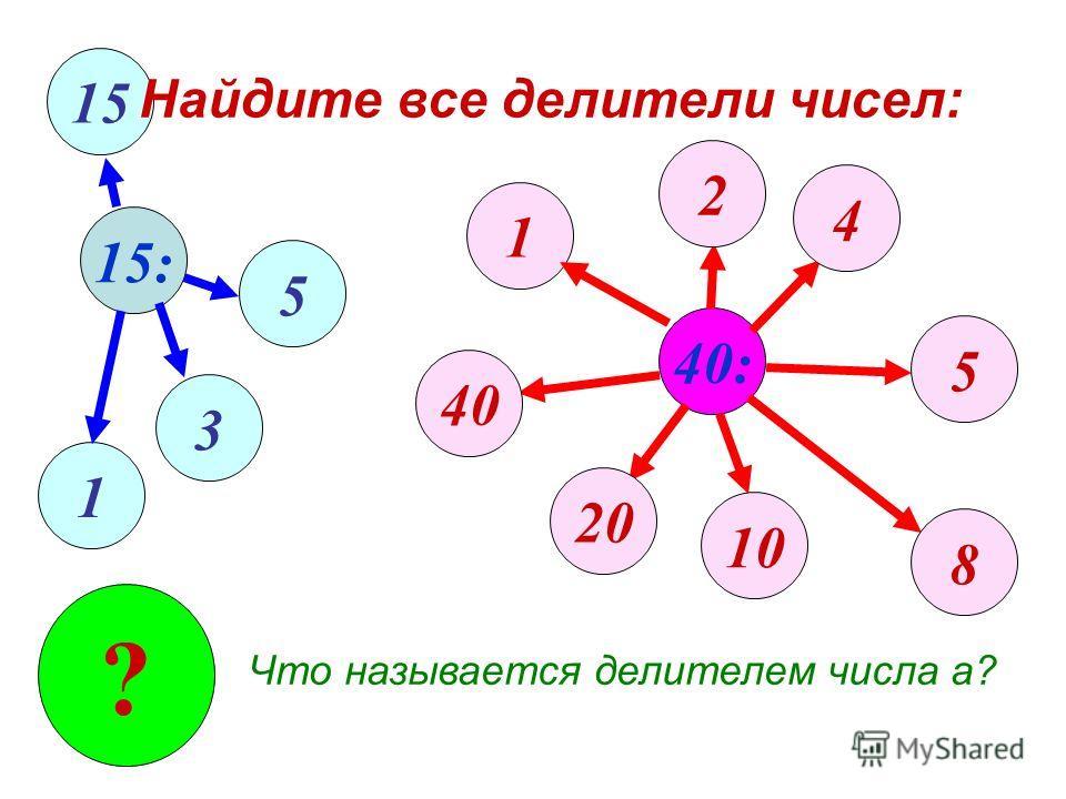15: 40: 1 1 3 5 15 2 4 5 8 10 20 40 ? Что называется делителем числа а? Найдите все делители чисел: