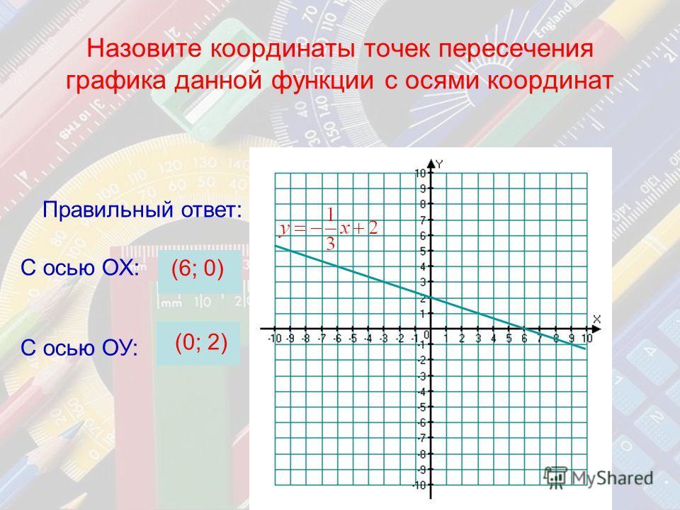 Назовите координаты точек пересечения графика данной функции с осями координат С осью ОХ: (6; 0) Правильный ответ: С осью ОУ: (0; 2)