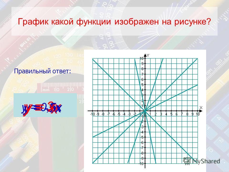 График какой функции изображен на рисунке? у = 3х Правильный ответ: у = -х у = 0,5х у = -5х у = х