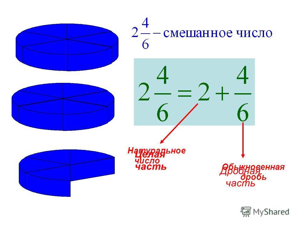 Натуральное число Обыкновенная дробь Целая часть Дробная часть