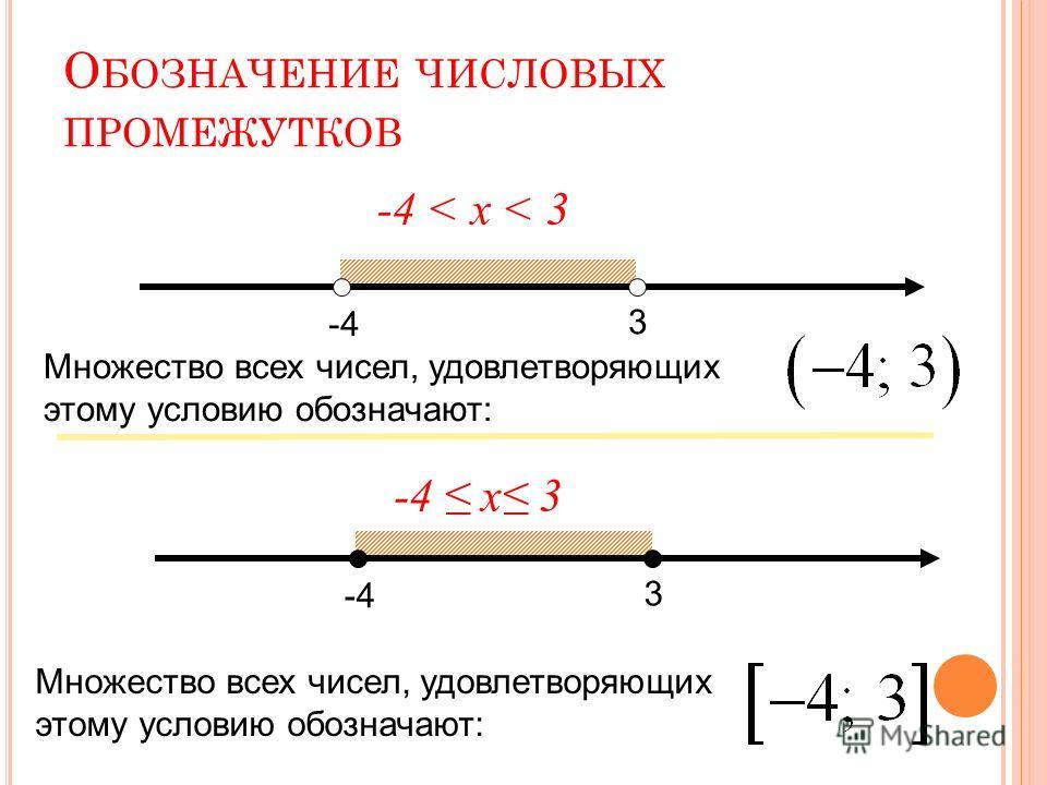 О БОЗНАЧЕНИЕ ЧИСЛОВЫХ ПРОМЕЖУТКОВ -4 3 -4 < х < 3 Множество всех чисел, удовлетворяющих этому условию обозначают: -4 3 -4 х 3 Множество всех чисел, удовлетворяющих этому условию обозначают: