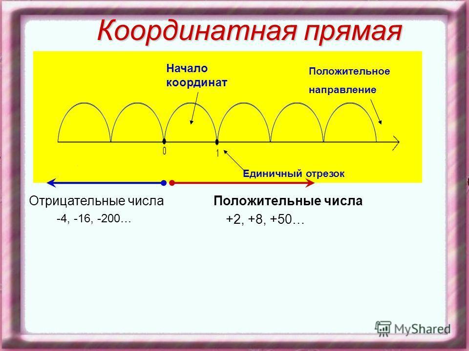 Координатная прямая Начало координат Единичный отрезок Положительное направление Отрицательные числа -4, -16, -200… Положительные числа +2, +8, +50…