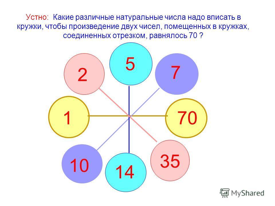 Устно: Какие различные натуральные числа надо вписать в кружки, чтобы произведение двух чисел, помещенных в кружках, соединенных отрезком, равнялось 70 ? 170 2 35 5 14 7 10