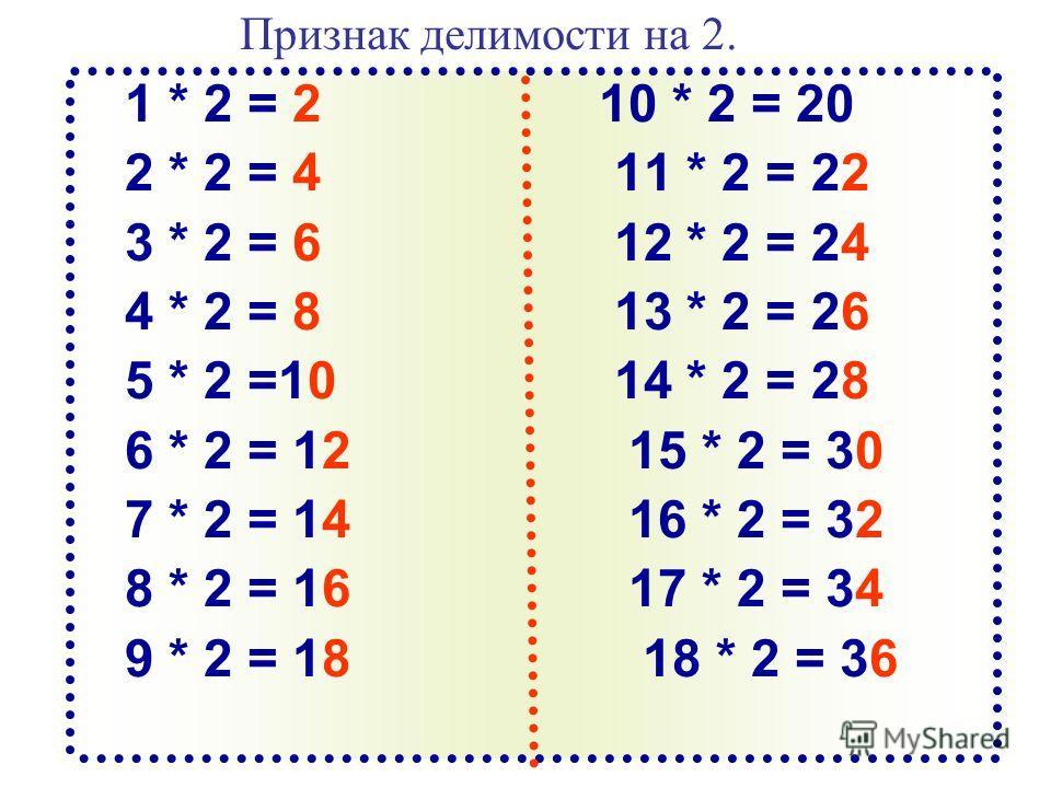 Признак делимости на 2. 1 * 2 = 2 10 * 2 = 20 2 * 2 = 4 11 * 2 = 22 3 * 2 = 6 12 * 2 = 24 4 * 2 = 8 13 * 2 = 26 5 * 2 =10 14 * 2 = 28 6 * 2 = 12 15 * 2 = 30 7 * 2 = 14 16 * 2 = 32 8 * 2 = 16 17 * 2 = 34 9 * 2 = 18 18 * 2 = 36