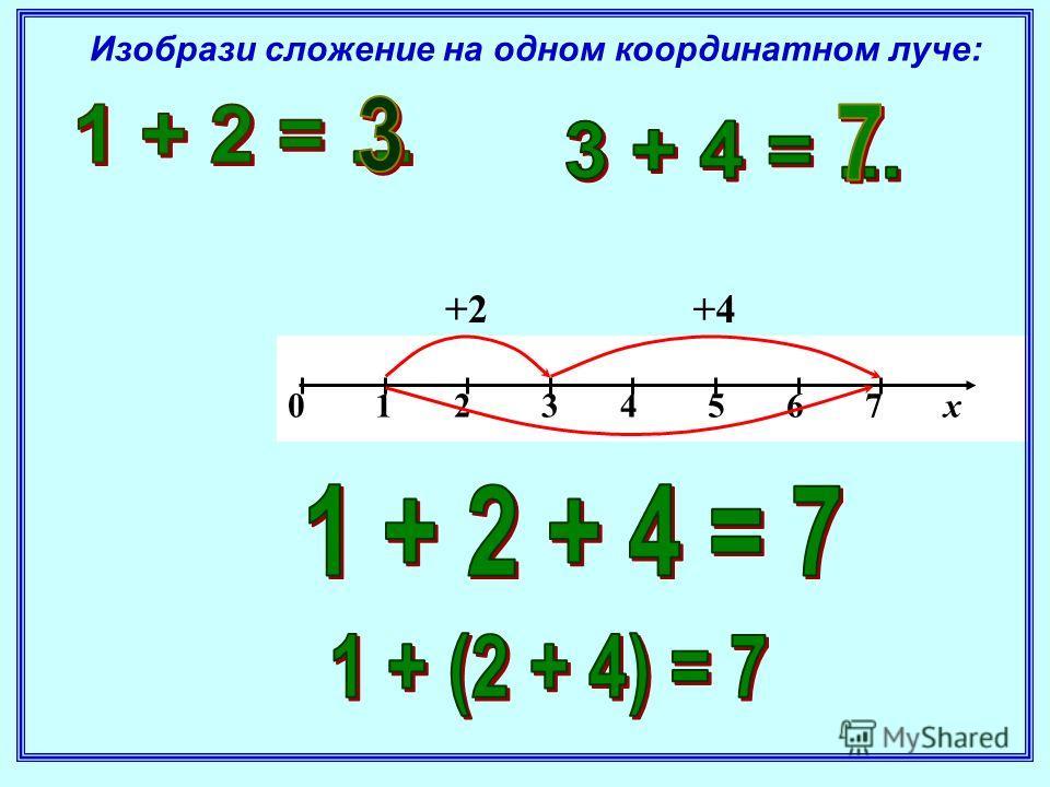 0 1 2 3 4 5 6 7 х +4 +2 Изобрази сложение на одном координатном луче: