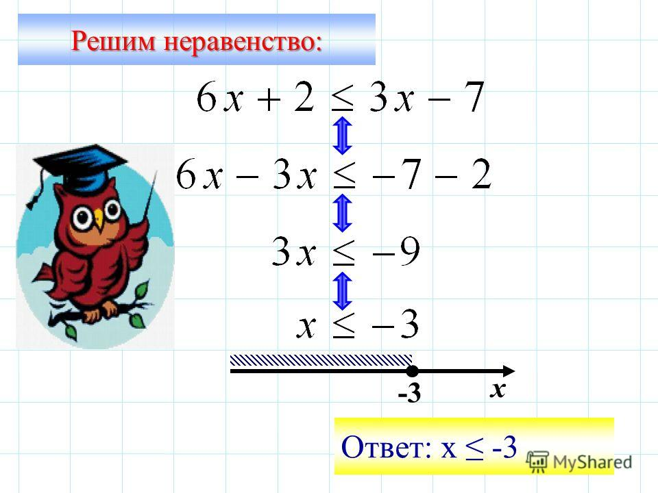 Решим неравенство: -3 х Ответ: х -3
