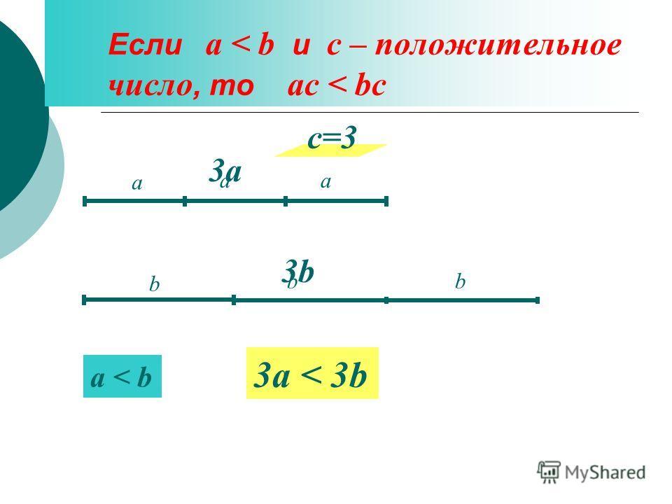 Если а < b и с – положительное число, то ас < bc а a < b 3a < 3b b c=3 а b а b 3а3а 3b